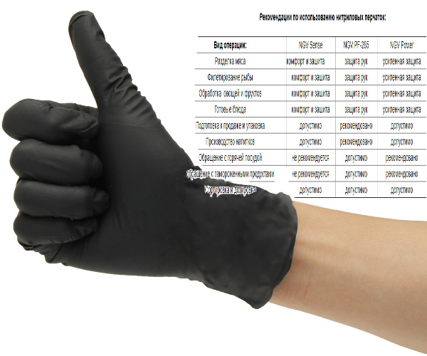 перчатки нитриловые рабочие